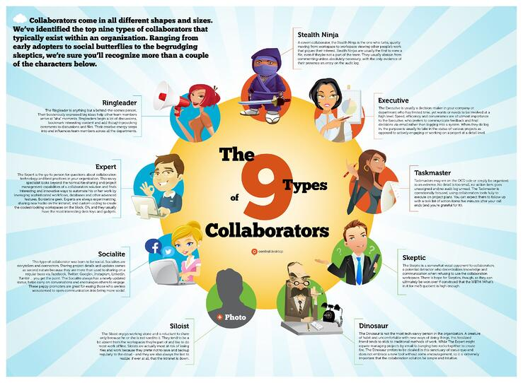 The 9 types of collaborators by Central Desktop - Collaboration personas infographic