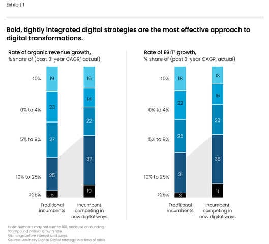 the skinny on digital transformation (chart graphic, enlarged)