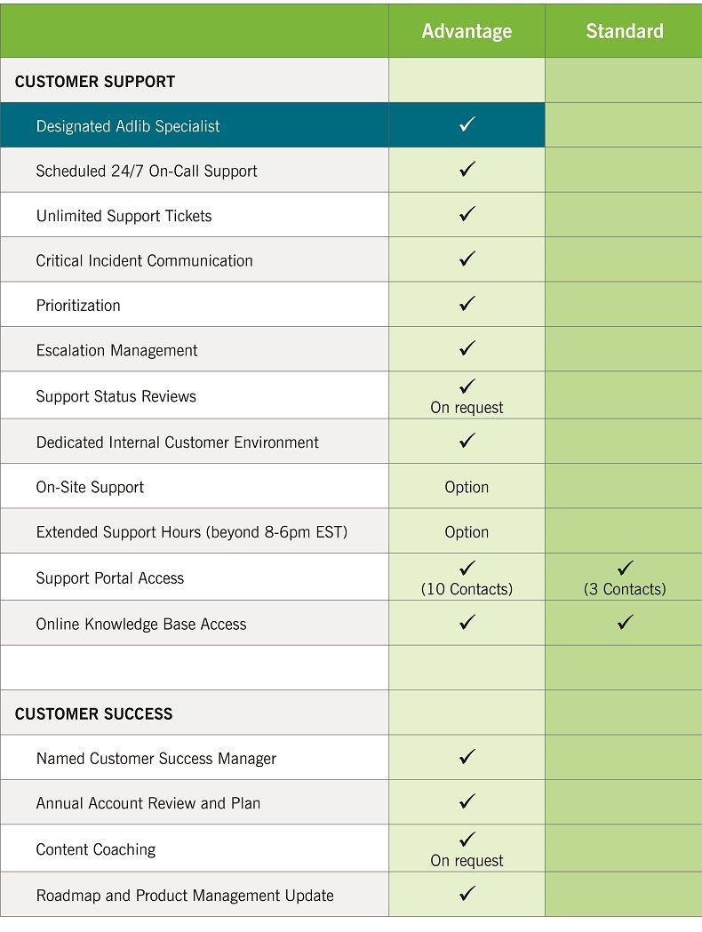 Adlib-Advantage-Support-Program-Datasheet_Chart