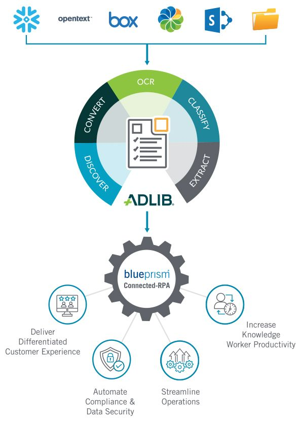 Supercharge Blue Prism with Adlib Elevate™