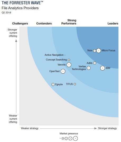 Adlib Makes Waves in Forrester's Q2 2018 File Analytics Providers Report