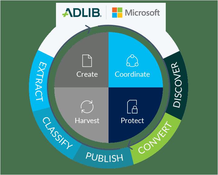 How Adlib aligns with Microsoft