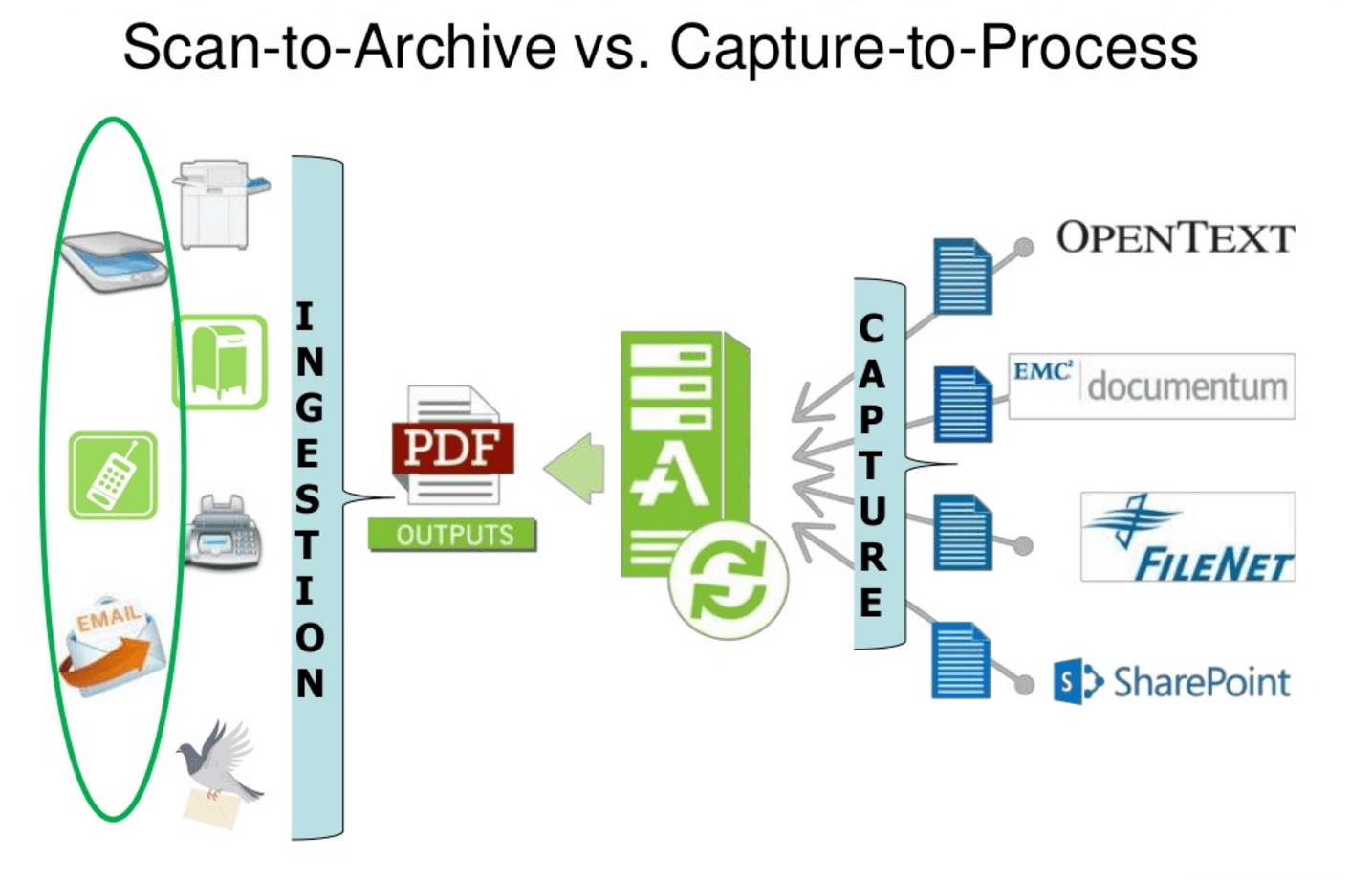 Managing the Document Life Cycle Effectively Webinar Series – Part 1: Capture