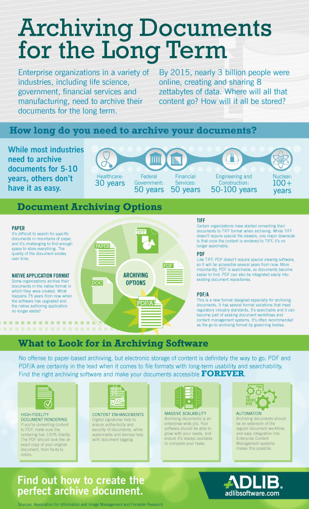 Archiving Documents for the Long Term infographic