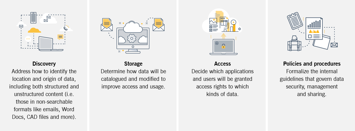 The graphic mentions four pillars of a data governance strategy: discovery, storage, access, and policies and procedures.
