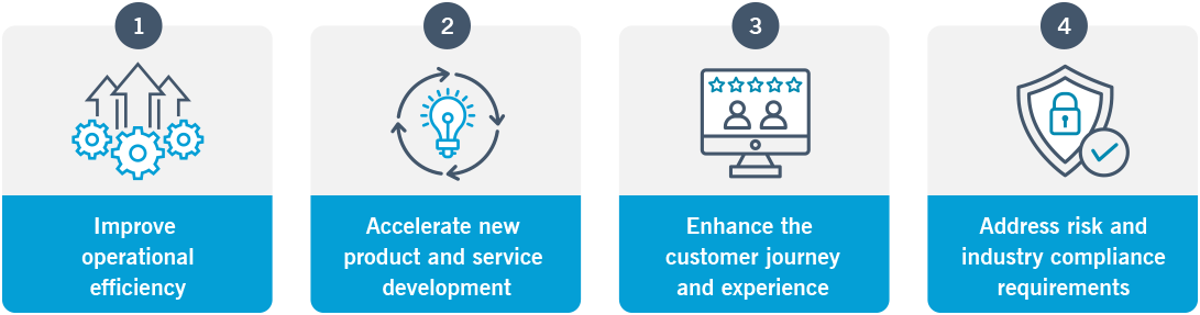 The graphic outlines the four goals of digital transformation, including improved operational efficiency, accelerated product and service development, an enhanced customer journey, and improved compliance.