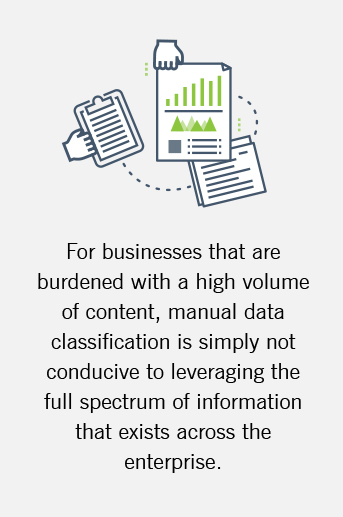 The graphic explains how manual document classification is not realistic in an environment with high volumes of documents.