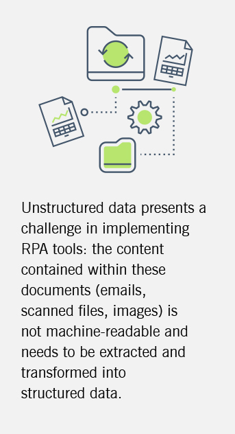 This graphic outlines how unstructured data presents a challenge for RPA.