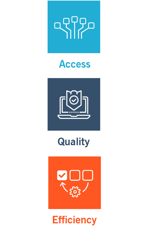 This graphic shows the 3 pillars of better data: access, quality and efficiency.