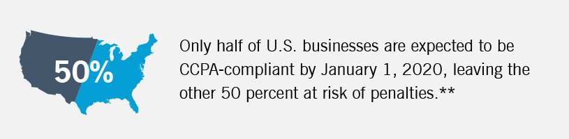 The graphic notes that only half of U.S. businesses are expected to be CCPA compliant.