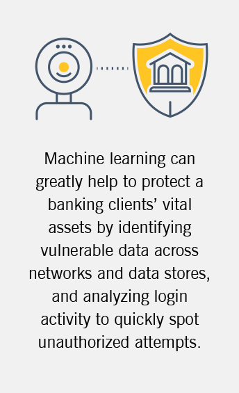 The image details how machine learning can aid with risk management in banking.