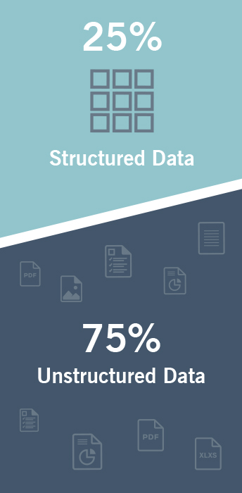 The graphic shows that 25% of data is structured and 75% is unstructured.