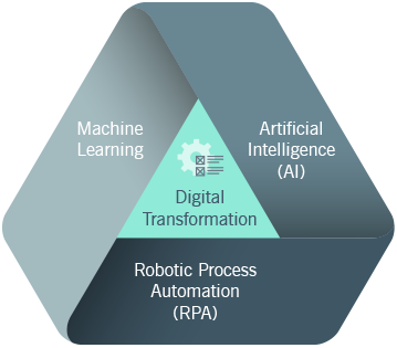 Graphic with Digital Transformation in the center, and surrounded on three sides with Machine Learning, Artificial Intelligence, and Robotic Process Automation