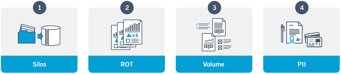 Graphic that outlines the four barriers RPA systems face with unstructured data, including data silos, ROT, volume and PII