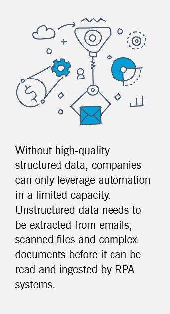 This image explains how unstructured data presents a challenge for RPA systems.