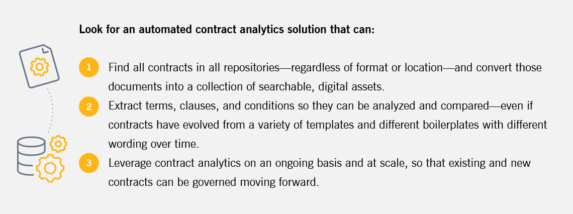 A contract analytics solution should find all contracts in all repositories, extract terms, clauses, and conditions, and leverage contract analytics on an ongoing basis at scale.