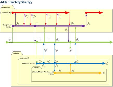 Adlib branching strategy