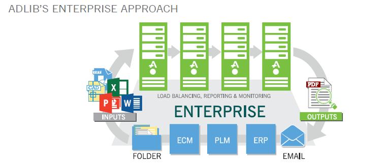 Adlib's Enterprise Approach