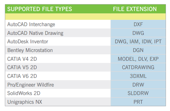CAD formats supported by Adlib