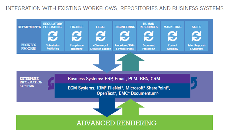 Integration with exisiting workflows, repositories and business systems