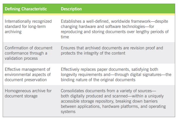 PDF/A Characteristics