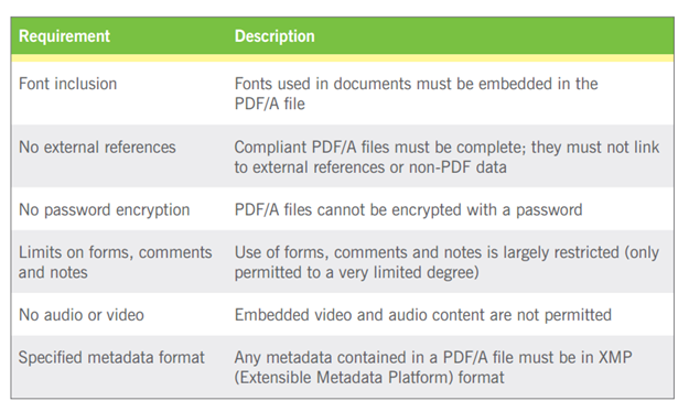 PDF/A Guidelines
